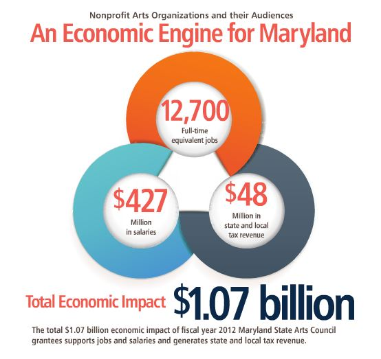 Total economic impact of arts organizations and their audiences in Maryland is $1.07 billion